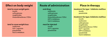 type of drugs drugs for diabetes mellitus