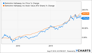 Buy Berkshire Hathaway Follow The Oracle Of Omaha