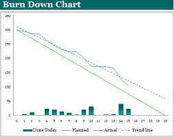 Project Burndown Chart Excel Burn Down Chart Template Expert Program Management
