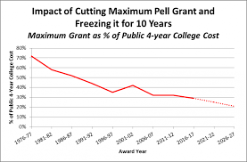 Pell Grant Estimate Chart Impact Of House Budget Committees Proposal To Cut The