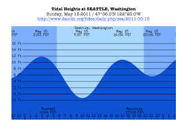 Solved Refer To The Tide Charts For Seattle And Port Town