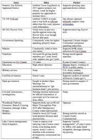Candidate Comparison Chart For Precinct 2 Montgomery County