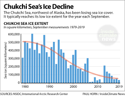 Ice Staff Chart Alaskas Big Whale Mystery Where Are The Bowheads
