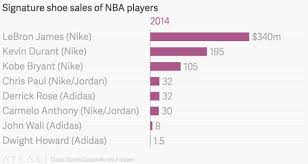 Nike Shoe Sales Chart Nike Dominates The Nba Shoe Market And It Is Not Even Close