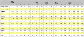 Pga Swing Speed Chart Increase Your Swing Speed With Jaacob Bowden