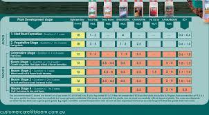 Canna Nutrients Feeding Chart Canna Grow Chart Coco Bedowntowndaytona Com