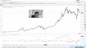 How To Predict Price Changes Using Macd For Bitcoin Identify The Moon