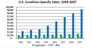 Chart Supplements Us Top U S Supplement Companies In Multilevel Marketing