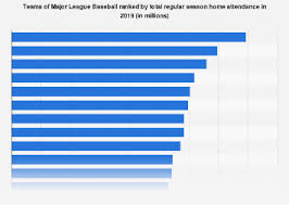 Mlb Race Chart Mlb Attendance By Team 2019 Statista