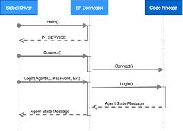 Communication Flow Diagram Siebel Cti Connector