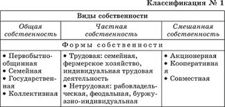 Право общей собственности реферат курсовая работа диплом  Общая собственность понятия виды контрольная работа