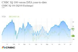 Pillpack Stock Chart Truth About Dow Ge Drop Djia Is The Market Ticker That Is