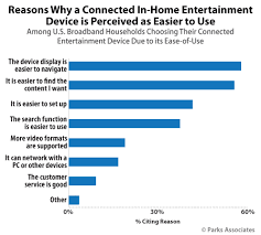 Streaming Devices Comparison Chart 2017 Parks Associates Research User Experience Becomes Key