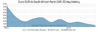 8000 Eur To Zar Convert 8000 Euro To South African Rand