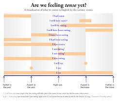 36 Surprising Tenses In Grammar With Chart