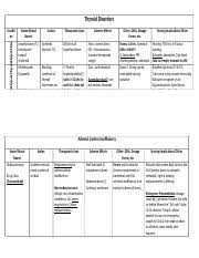 Synthroid Dosage Chart Thyroid Drugs Chart Condit On Name Brand Name