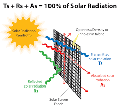 Visual Light Transmittance Vlt Standards How Solar Screen Shades Work