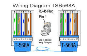 tia eia 568a wiring diagram wiring diagram cat5e cable wiring schemes b electronics cat6 crossover cable wiring diagram