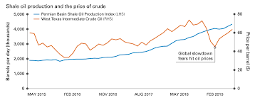 Investing Oil Chart Oil Production Cuts Not For Shale