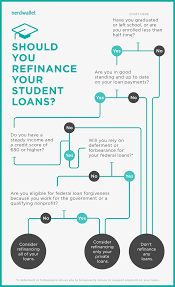 Student Loan Refinancing From First Tech Credit Union