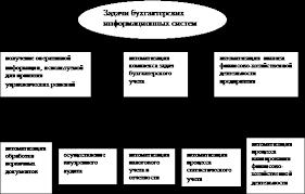 Автоматизированные информационные системы Реферат страница  Рис 1 Дерево задач бухгалтерских информационных систем