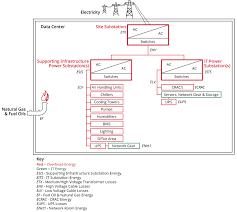 efficiency how we do it data centers google Data Closet Diagram data center power distribution schematic Home Wiring Closet