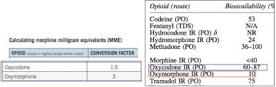 Opioid Policies Based On Morphine Milligram Equivalents Are