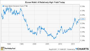 7 Reasons To Buy Exxon Mobil Corporation And Never Sell