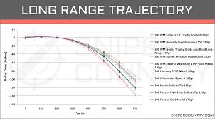 300 Win Mag Range Chart 300 Win Mag Vs 308 Win Cartridge Comparison Sniper Country
