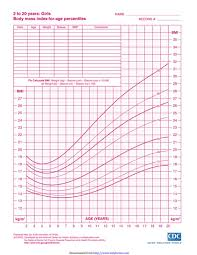 Download Girls Growth Chart 0 5 Years Chartstemplate