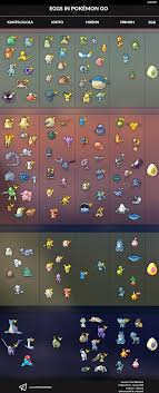 Pokemon Go Egg Chart 2019 What Hatches From 7k Eggs