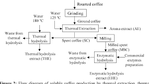 Coffee Production Process Flow Chart Figure 2 From Enzymatic Hydrolysis As An Environmentally