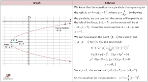 writing equation from graph using focus