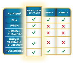 Similac Feeding Chart Pdf Similac Gain Plus Abbott Nutrition Malaysia