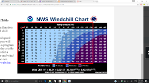 Solved Wind Chill In Cold Weather Meteorologists Report