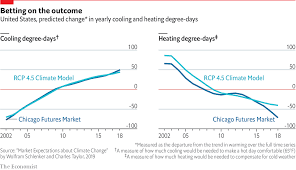 The Market Is Betting On Climate Change Daily Chart