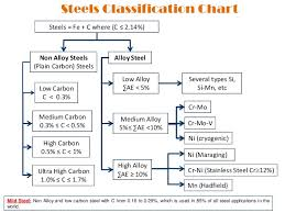 Steel Alloy Chart Lecture 1 1 Metals And Its Alloys Their Crystalline