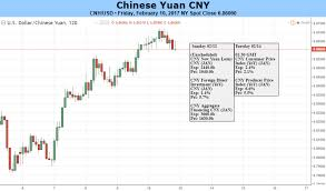 Cny Cnh Spread Chart Cnh Verse Cny Spread May Narrow Further Amid Weak Support