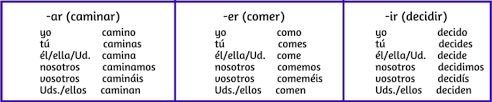 Ar Ir Er Conjugation Chart 10 Milestones To Celebrate As You Learn Spanish