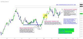 Mcx Gold Price Action Brief Consolidation Near Resistance