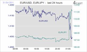 Eur Usd Yahoo Chart Euro Usd Yahoo Currency Exchange Rates