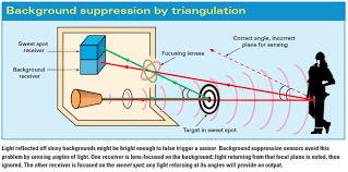 proximity sensors compared inductive capacitive photoelectric to combat these limitations some sensor manufacturers developed a technology known as true background suppression by triangulation