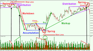 How To Mark Up A Chart In Forex Price Action Analysis Using The Wyckoff Trading Method