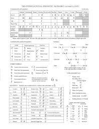 2014 11 Ipa Chart Slp Stuff Phonetic Alphabet Phonetic
