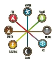 Dragon City Element Chart Elements Dragon City Wiki Fandom