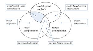 Venn Diagram Shading Examples 1 Noise Compensation Methods In A Venn Diagram The Shaded