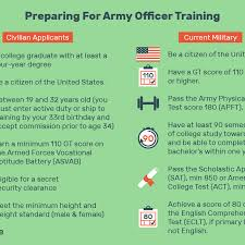 Acceptance Into Army Ocs