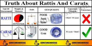 Gemstone Mm To Carat Conversion Chart Carat To Ratti Calculator Carat To Ratti Converter Online