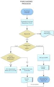 Accounting Process Flowchart Online Charts Collection