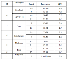 Gpa Conversion Chart College Board Ib To Gpa Conversion Chart Www Bedowntowndaytona Com